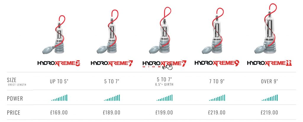 HydroXtreme range of pumps